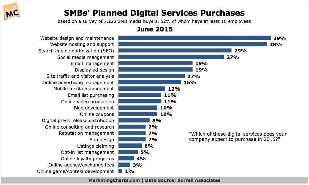 SMBs' Planned Online Marketing Services Purchases, June 2015 [CHART]