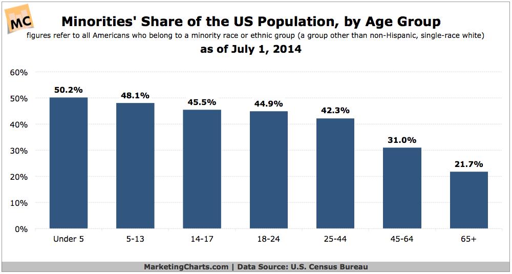 American Minorities By Age Group, July 2014 [CHART]