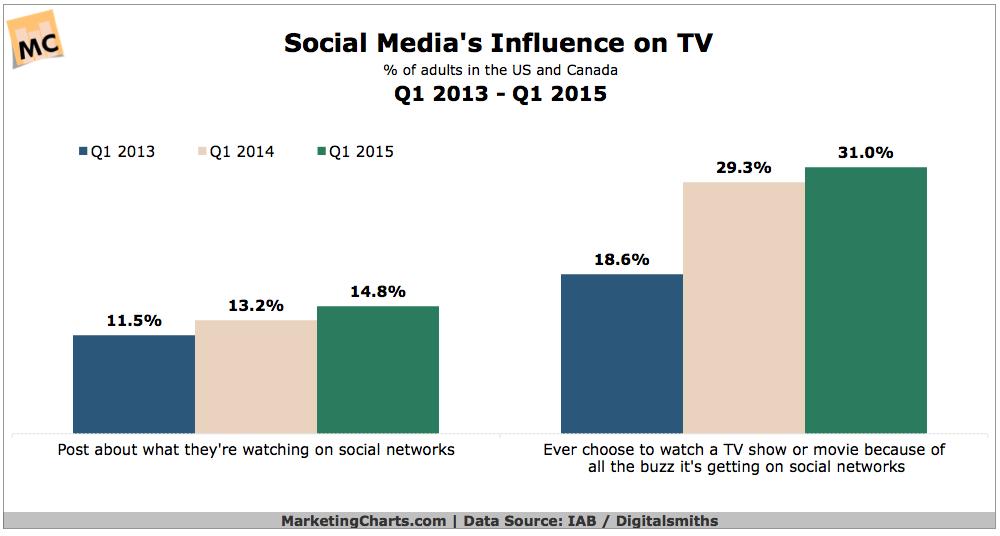 Social Media's Influence On TV, 2013-2015 [CHART]
