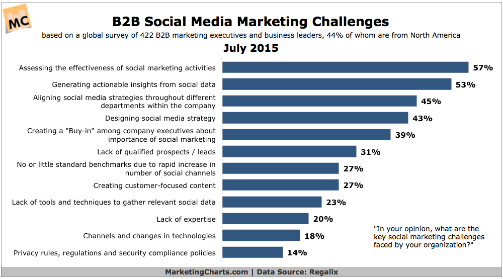 B2B Social Media Marketing Challenges, July 2015 [CHART]