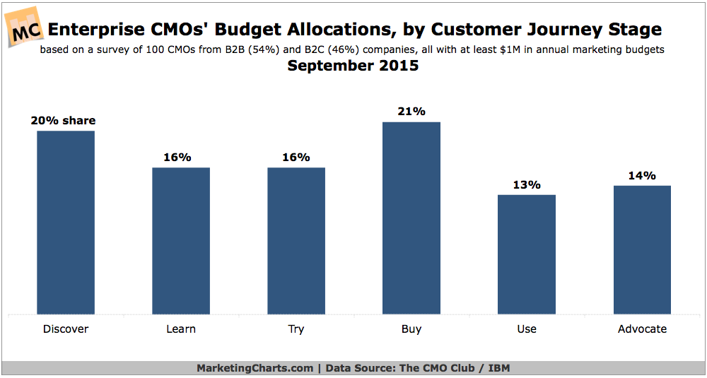Budget Allocations By Customer Journey Stage, September 2015 [CHART]