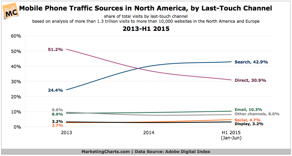 Mobile Website Visits By Last-Touch Channel, 2013-2015 [CHART]