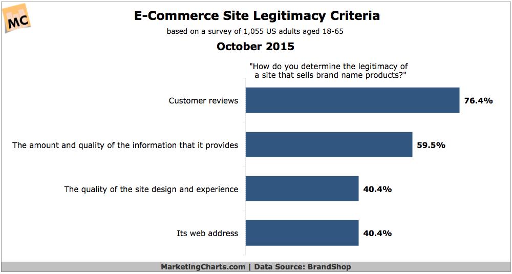 Factors That Give eCommerce Sites Legitimacy, October 2015 [CHART]
