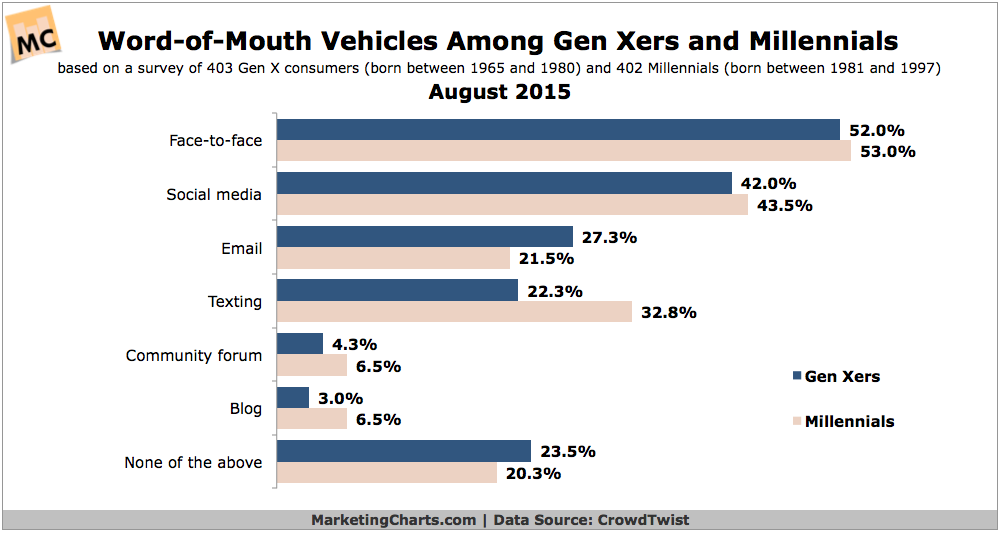Top Word Of Mouth Channels For Gen Xers & Millennials, August 2015 [CHART]