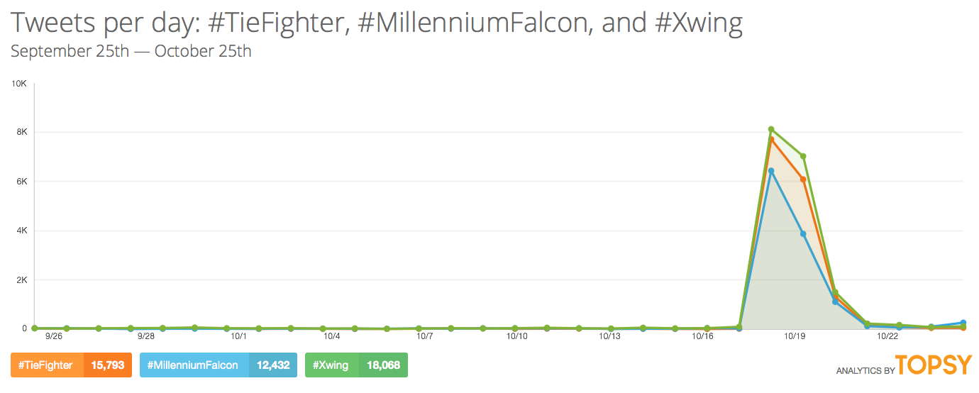Chart: Star Wars - The Force Awakens Trailer Hashtags Twitter Statistics