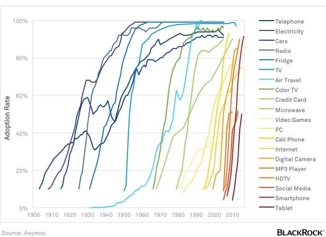 Technology Adoption, 1900-2010 [CHART]
