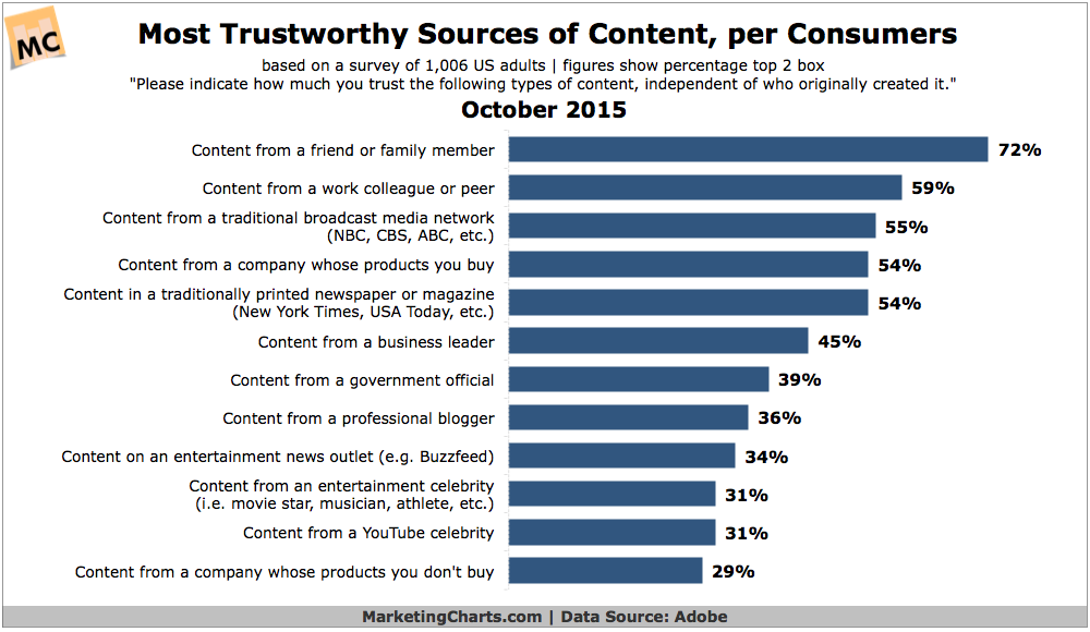 Consumer Trust In Content Sources, October 2015 [CHART]