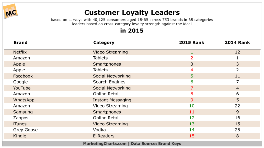 2015 Brands With Most Loyal Customers [TABLE]