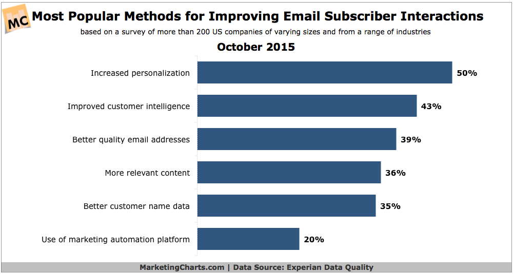 Top Ways To Improve Email Subscriber Interactions, October 2015 [CHART]