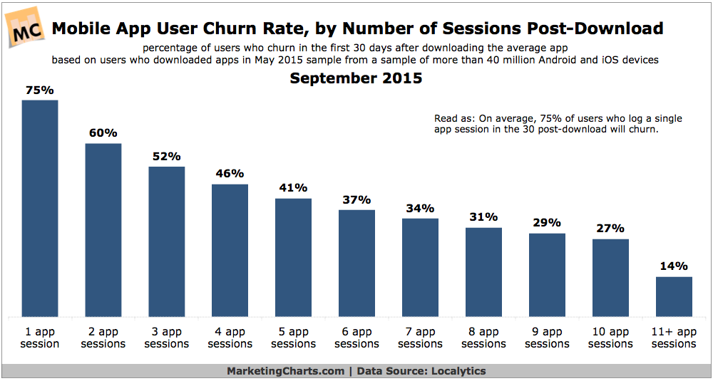Mobile App User Churn Rate, September 2015 [CHART]