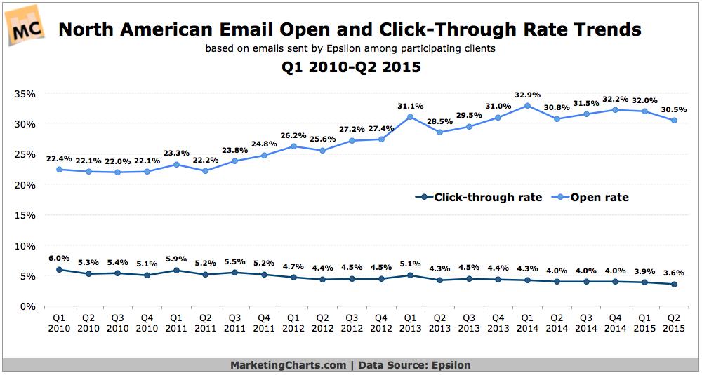 North American Email Metrics, 2010-2015 [CHART]