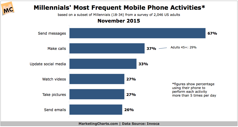 Millennials' Top Mobile Phone Activities, November 2015 [CHART]