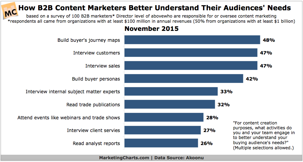 How B2B Content Marketers Identify Audience Needs, November 2015 [CHART]