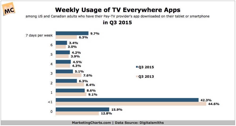 Weekly TV Everywhere App Use [CHART]