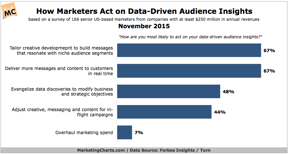 How Marketers Use Data-Driven Insights [CHART]