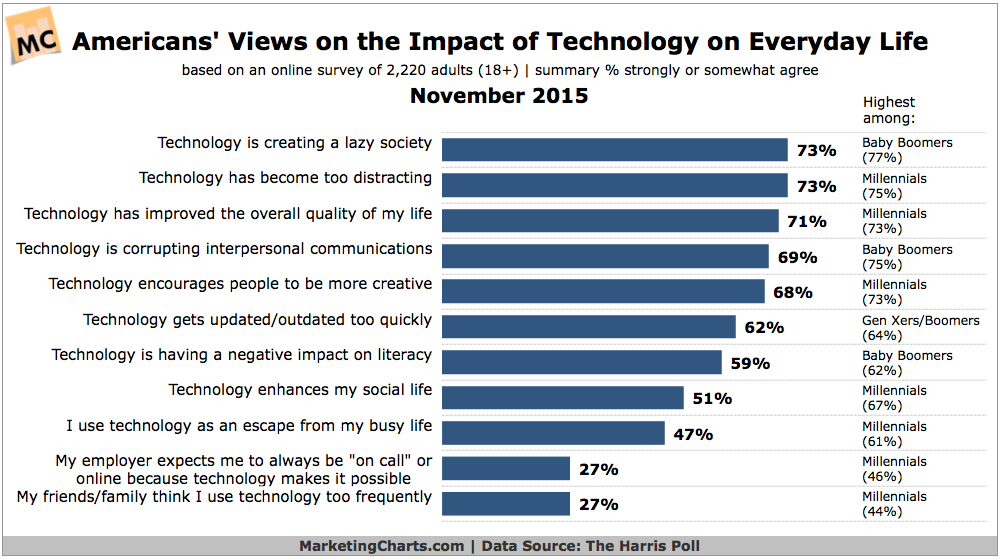 How Americans Believe Technology Effects Society [CHART]