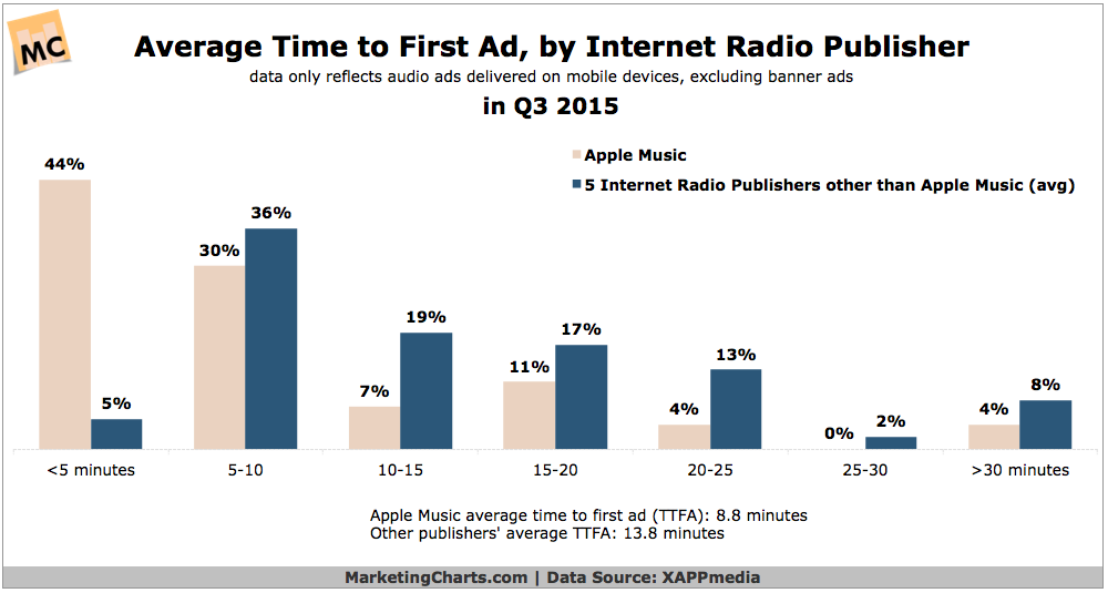 Average Internet Radio Ad Load Time, Q3 2015 [CHART]