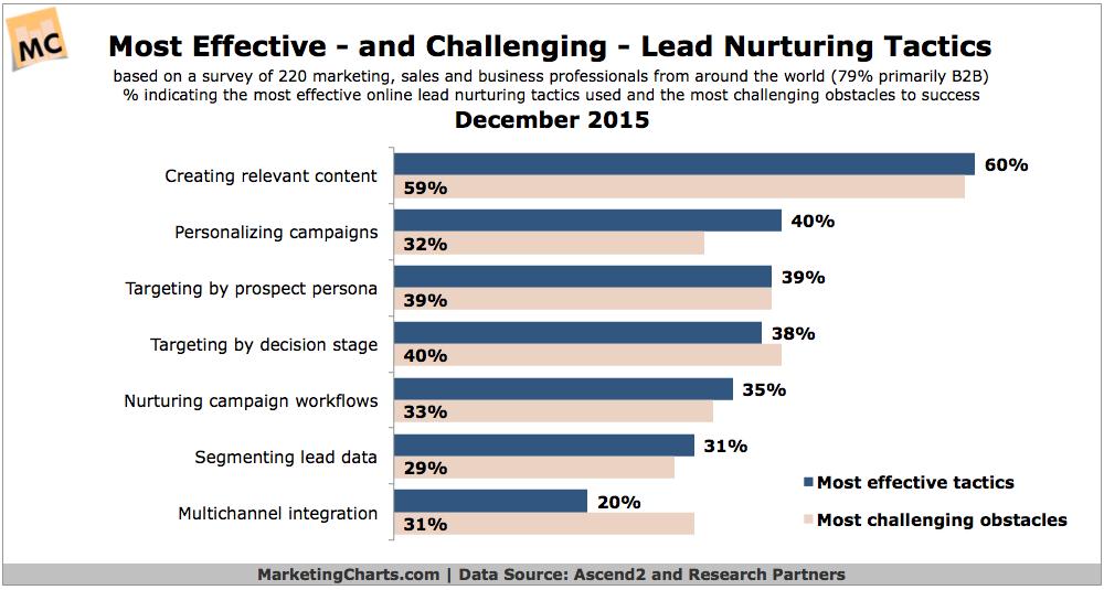 Top & Most Challenging Lead Nurturing Tactics [CHART]