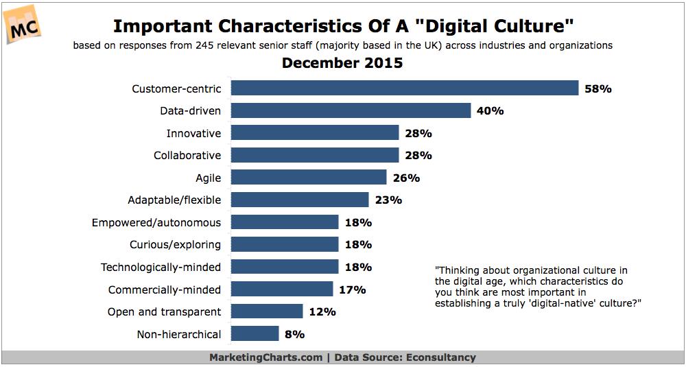 Top Characteristics Of A Digital Culture [CHART]