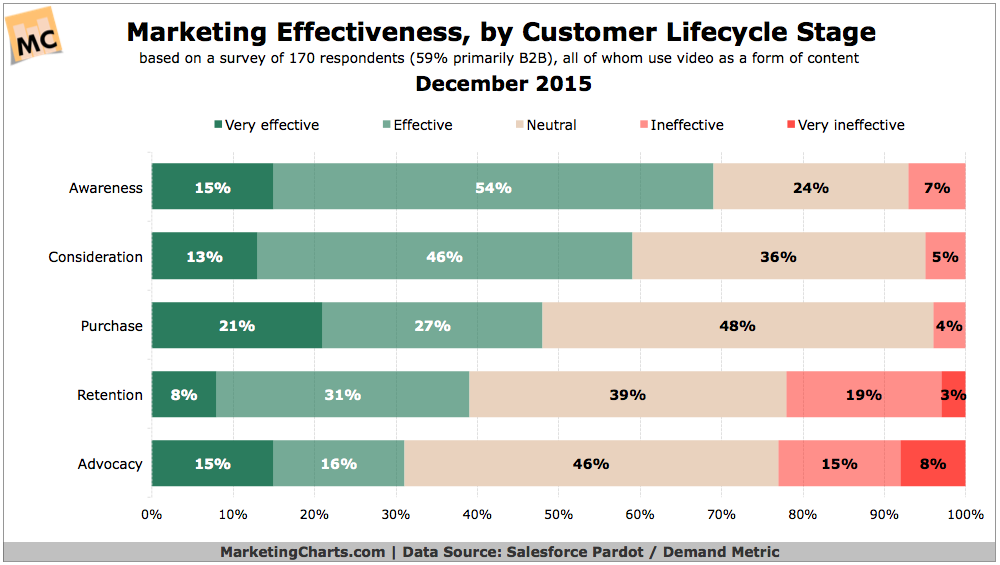 Marketing Effectiveness By Lifecycle Stage [CHART]