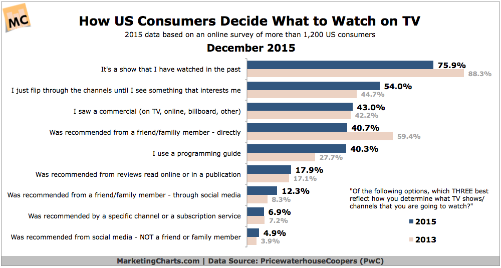 How People Decide What TV Shows To Watch [CHART]