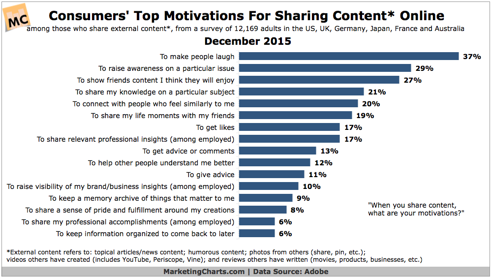 Why People Share Content Online [CHART]