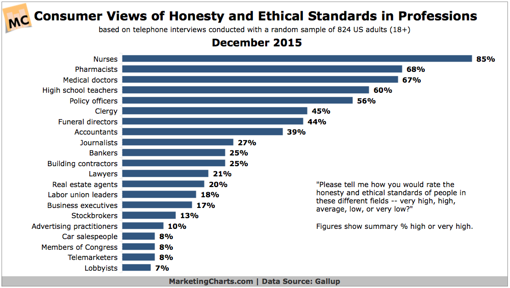 Most Ethical Professions [CHART]