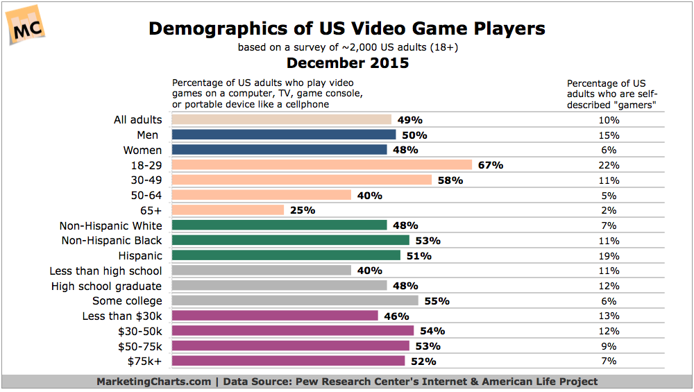 Video Game Demographics [CHART]