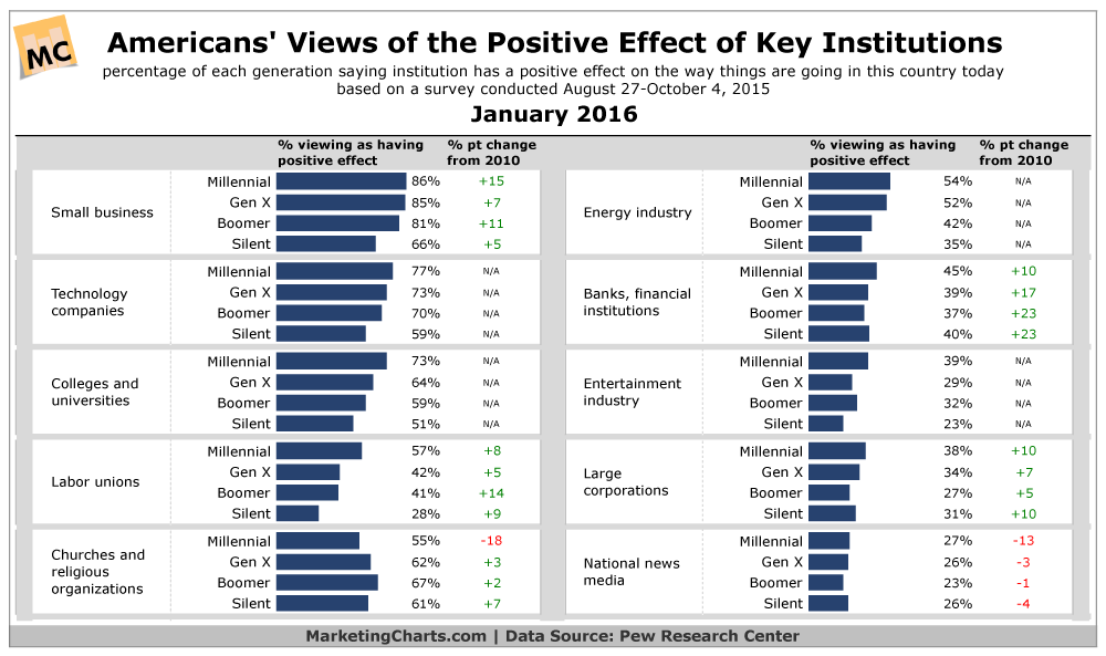 Americans' Positive Attitudes Toward Select Institutions [CHART]