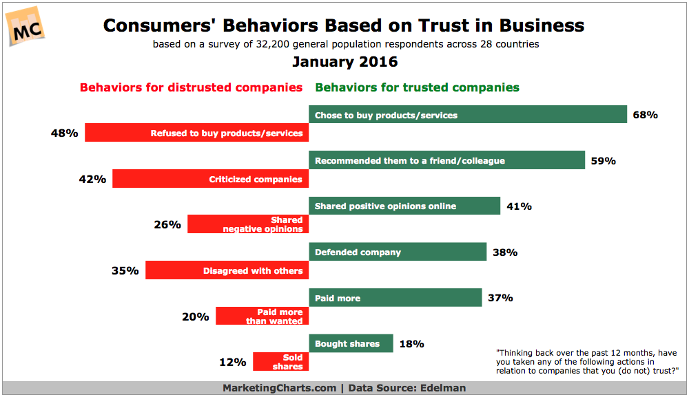 Effect Of Consumer Trust In Businesses [CHART]