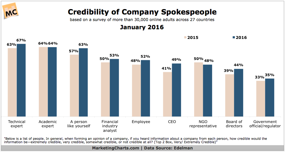 Credibility Of Company Spokespeople By Type [CHART]