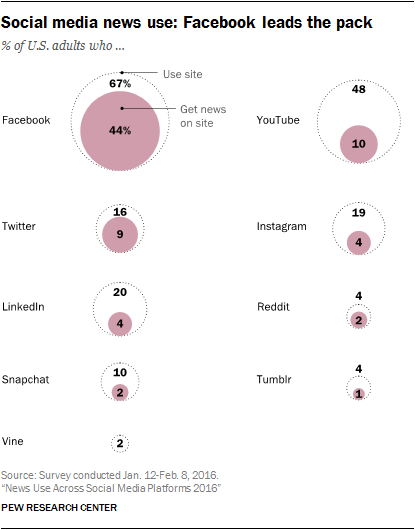 Social Media Sites Where Americans Get News [INFOGRAPHIC]