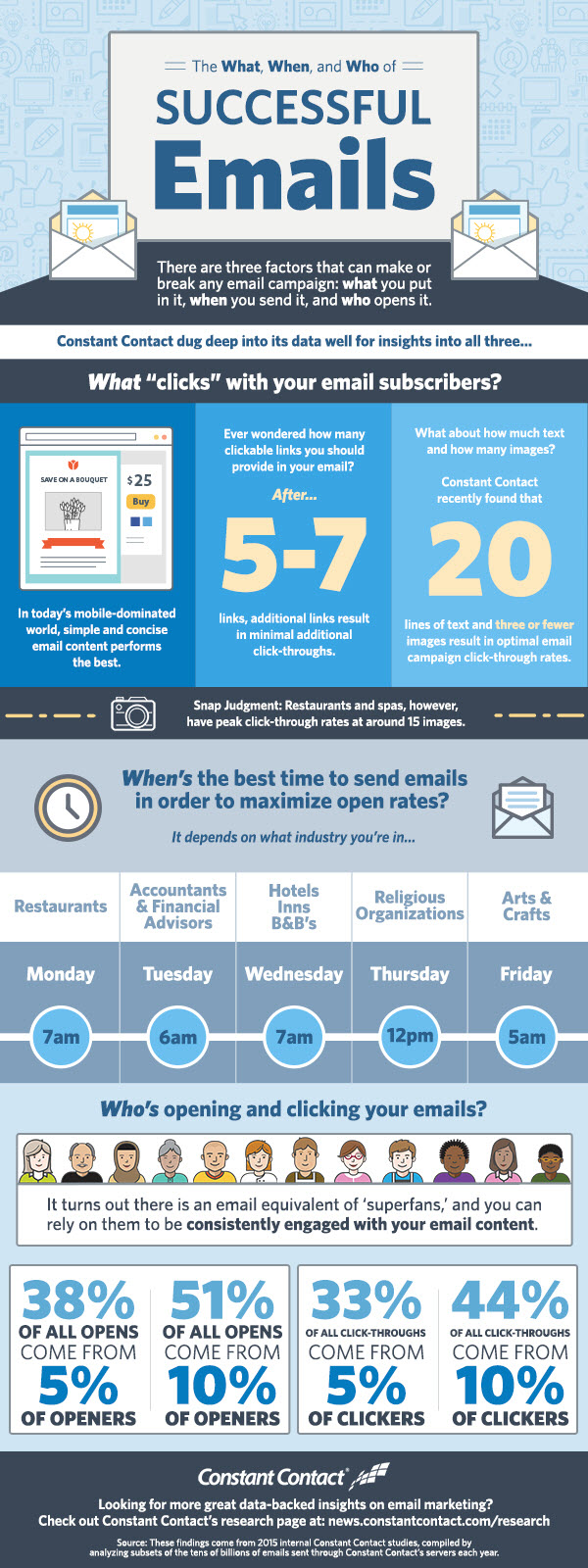 Elements Of Successful Email Campaigns [INFOGRAPHIC]