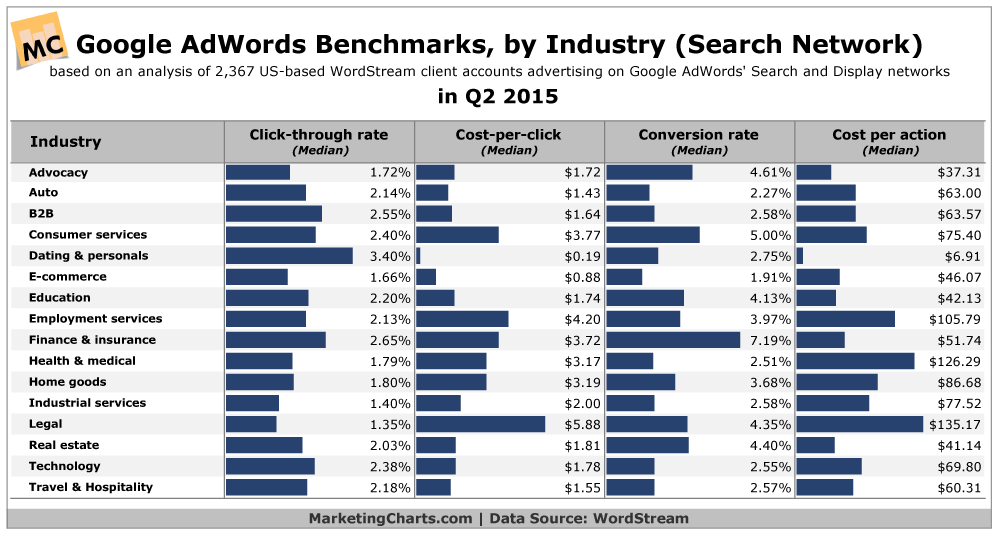 Google AdWords Benchmark Metrics By Industry [CHART]