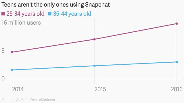 Snapchat Growth Among Millennials & Gen Xers [CHART]