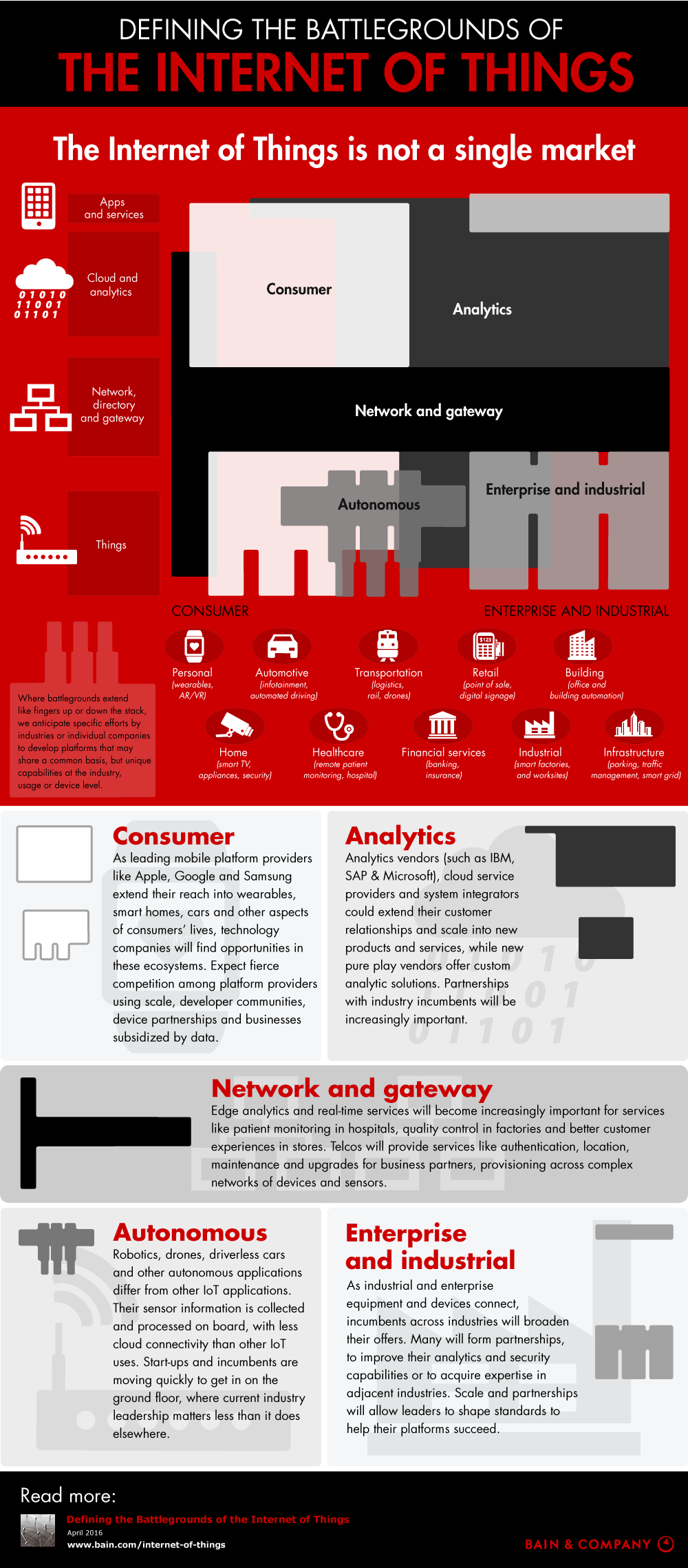 The Internet Of Things Landscape [INFOGRAPHIC]