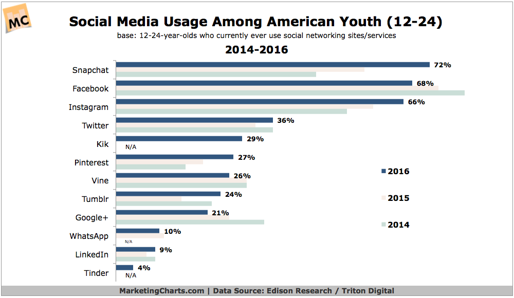 Top Social Networks Among Young Millennials, 2014-2016 [CHART]