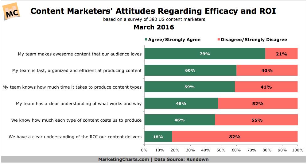 Content Marketing Efficacy & ROI [CHART]