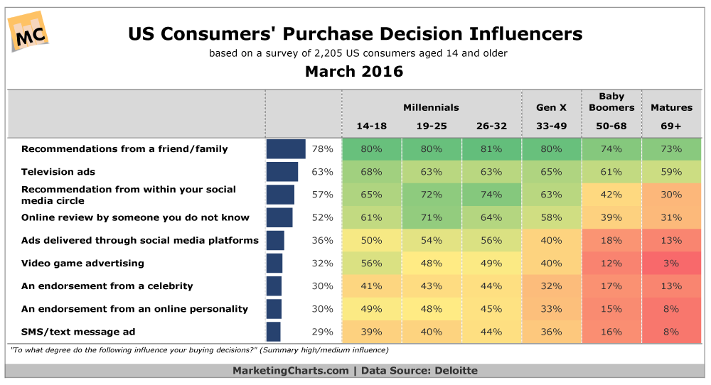 Top Purchase Influences By Generation [CHART]