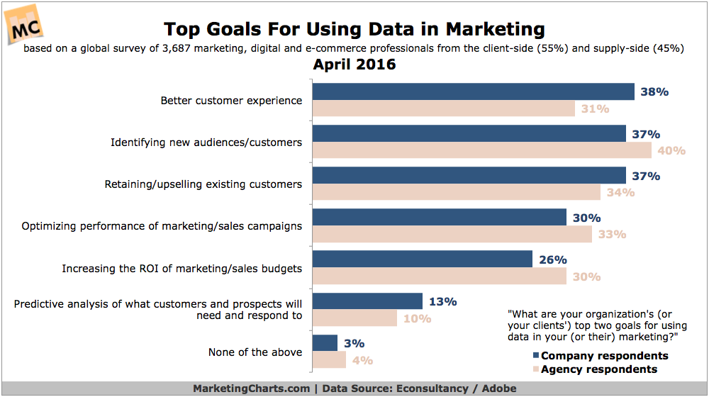 Top Goals Marketers Have For Using Data [CHART]
