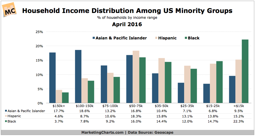 Household Income By Minority Group [CHART]