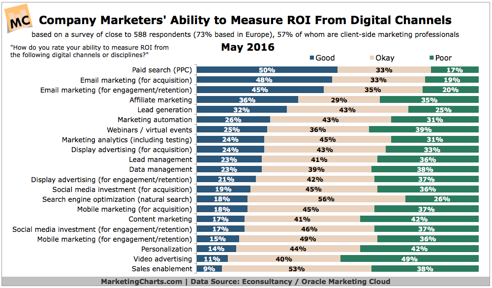 Marketers' Ability To Measure ROI By Online Channel [CHART]