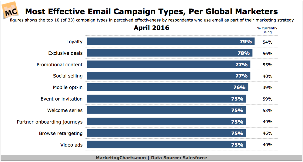 Chart - Most Effective Types Of Email Campaigns