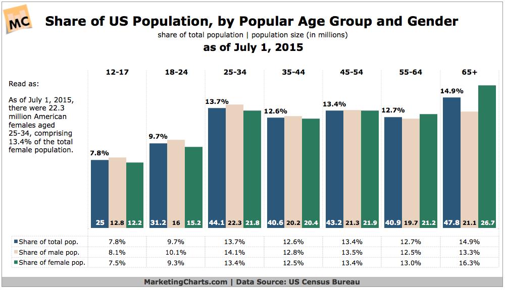 US Population By Age & Gender