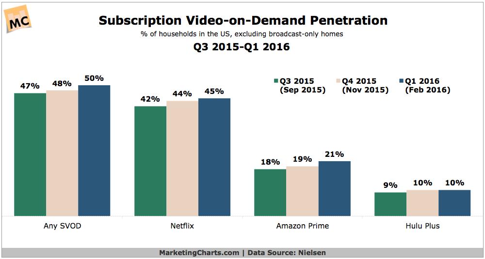 Video Subscription Services Market Penetration [CHART]