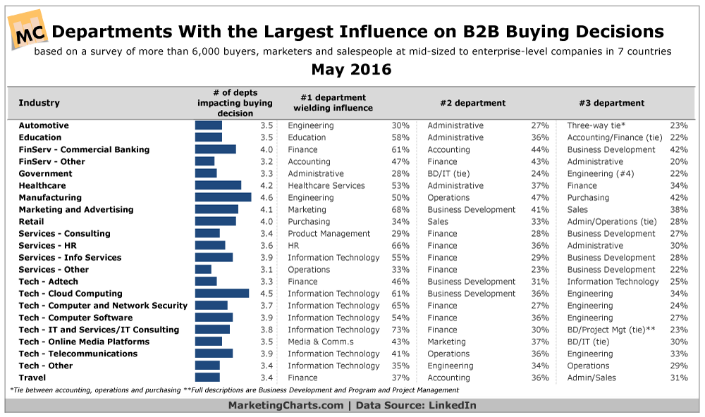 Influential B2B Departments By Industry [CHART]