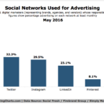 Social Networks For Advertising