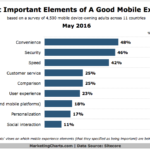 Top Elements Of A Good Mobile Experience [CHART]