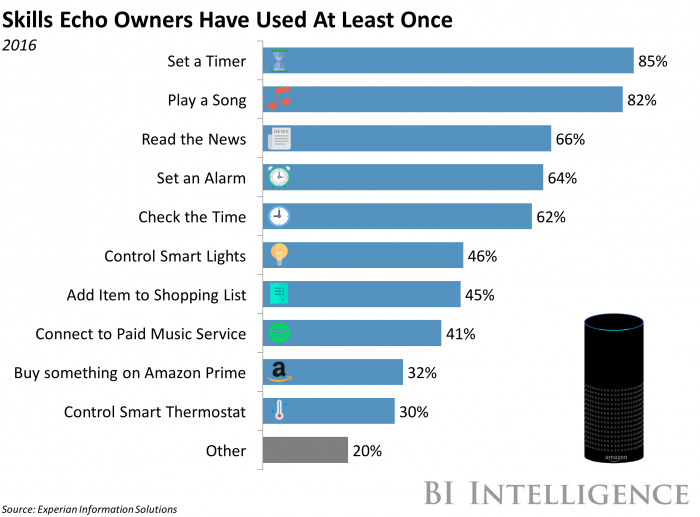 Top Amazon Skills Consumers Have Used [CHART]
