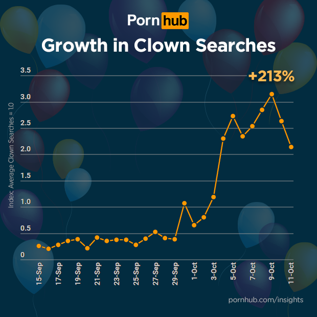 Growth In Clown Porn Searches [CHART]